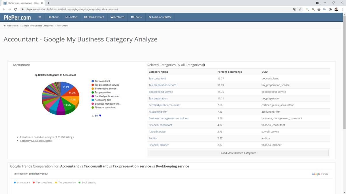 Mit dem Local SEO Tool von Pleper lassen sich passende Kategorien recherchieren